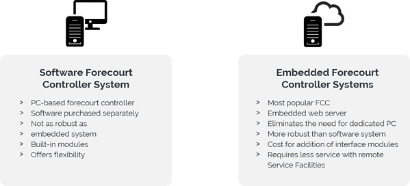 Different Types of Forecourt Controller